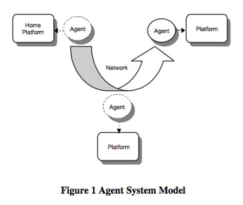 Thesis on mobile agent technology