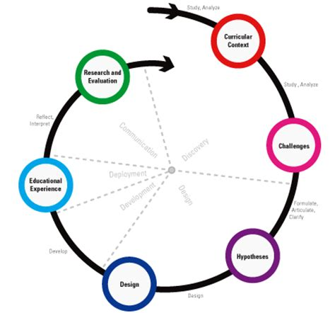 Defining the Beginning: The Importance of Research Design